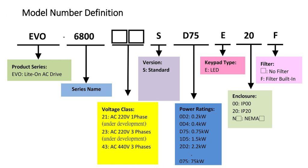 EVO6800_Model Number Definition